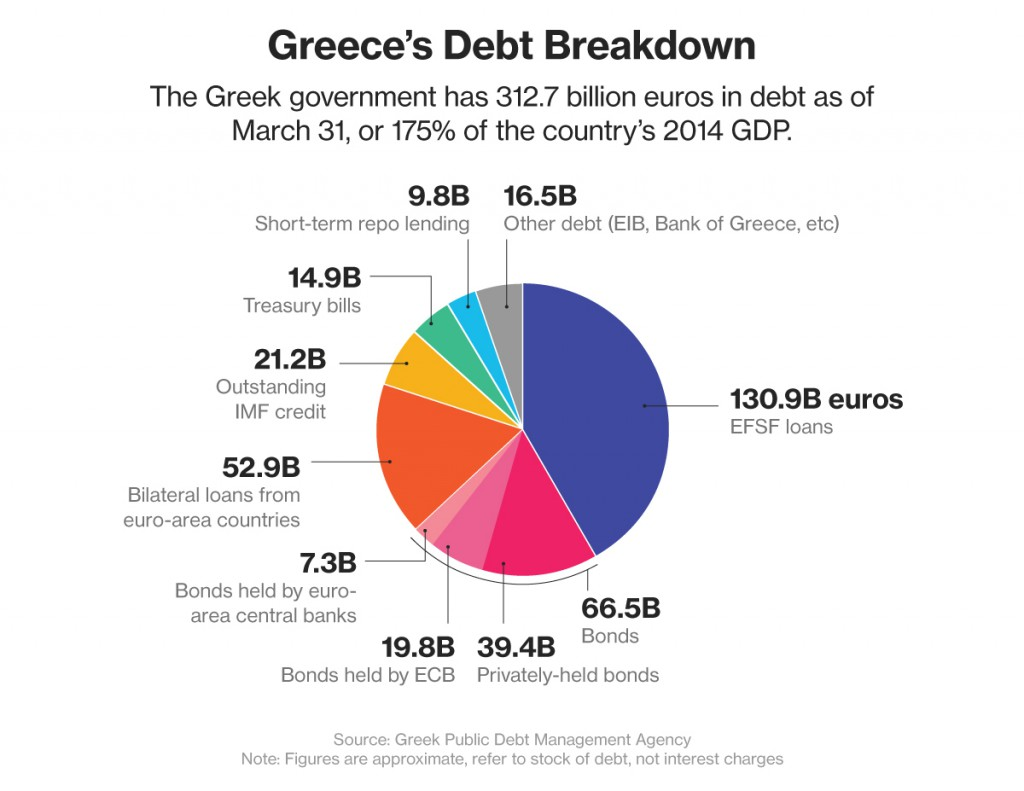 debito-grecia-2015