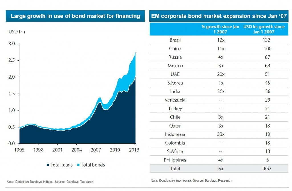 emerging-market-corporate-debt-growth