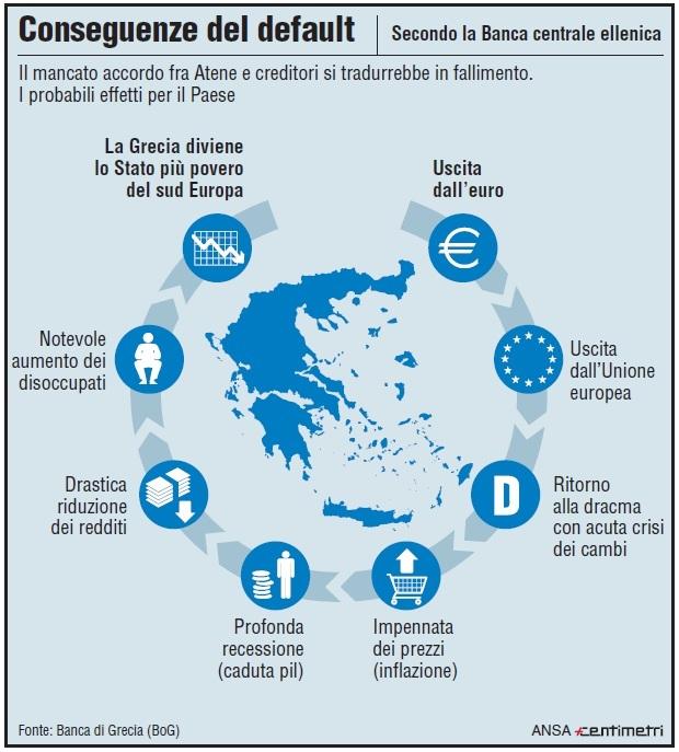 grecia-default-conseguenze