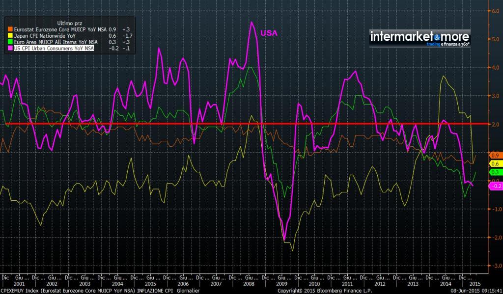 inflazione-usa-giappone-eurozona
