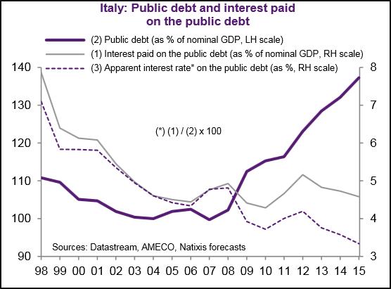 italia-debito-pubblico-interessi
