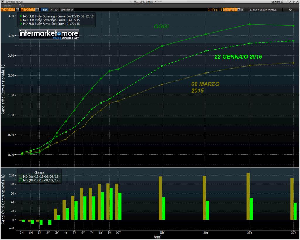 italia-tassi-interesse-curva