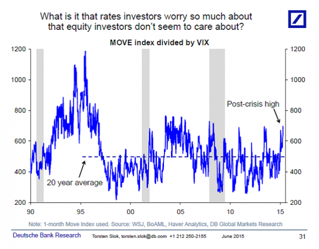 move-vix-ratio