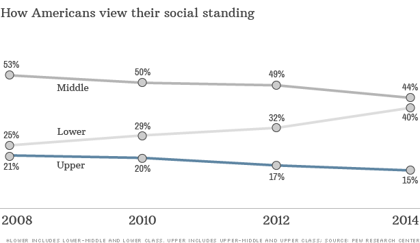 11-1-chart-americans-social-standing