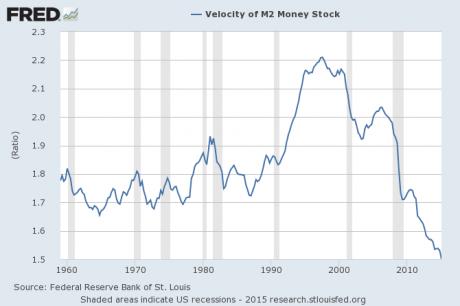 12-Velocity-Of-Money-M2-USA
