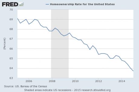 2-Homeownership-Rate-2015