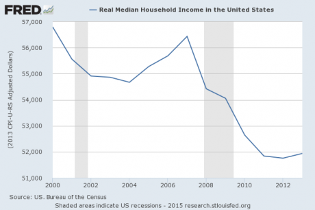 5-Median-Household-Income
