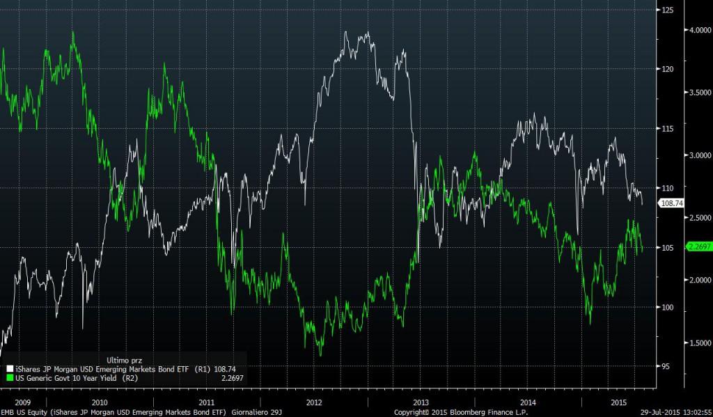 emerging-market-bonds-vs-us-treasury