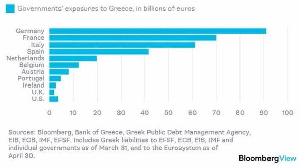 esposizione-governi-eurozona-vs-grecia
