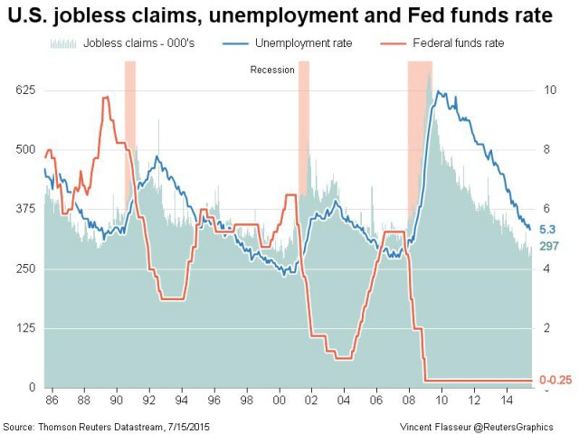 US-jobless-claims-and-Fed-rates