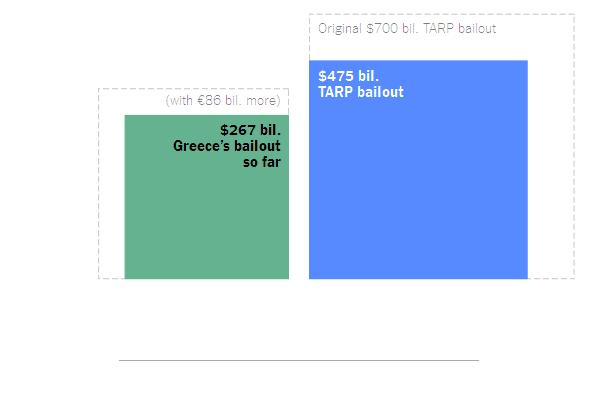 bailouts-american-greece