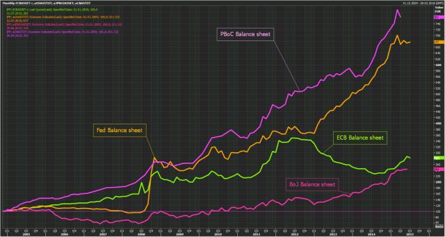 Bilanci banche centrali a confronto