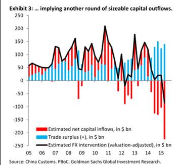 china+capital+outflow+2015