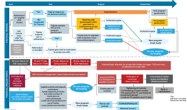 Timeline crisi Grecia