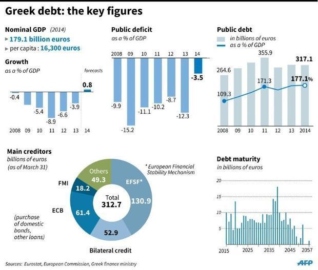 debito-pubblico-totale-pil-grecia