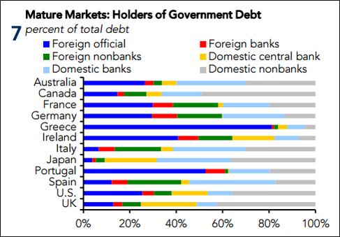 goverment-debt-holder-possessori-debito-pubblico