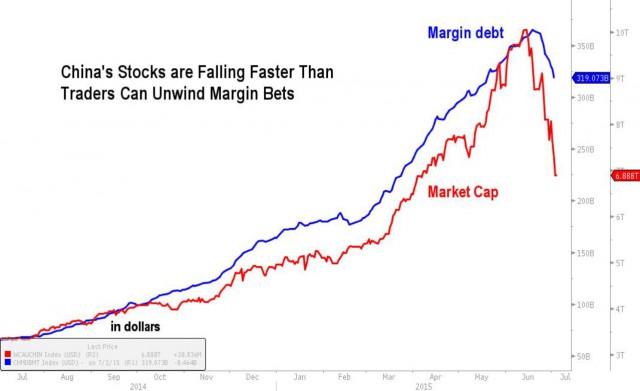 margin-debt-cina