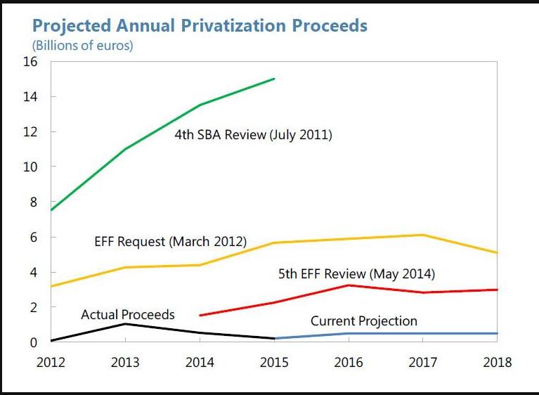 Privatizzazioni in grecia già proposte nel 2011 dal FMI. Da allora ne è passata di acqua sotto i ponti...