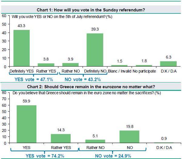 GREFERENDUM: i sondaggi