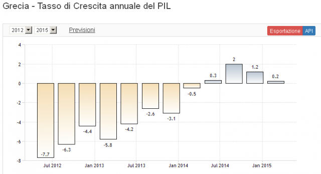 tasso+crescita+pil+grecia