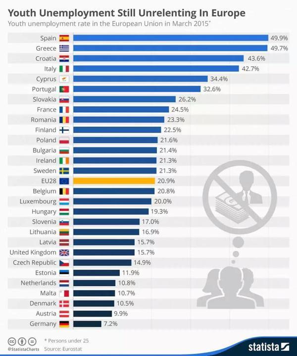 tasso-disoccupazione-giovanile-eurozona