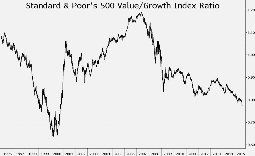value+growth+equity+azioni+spx