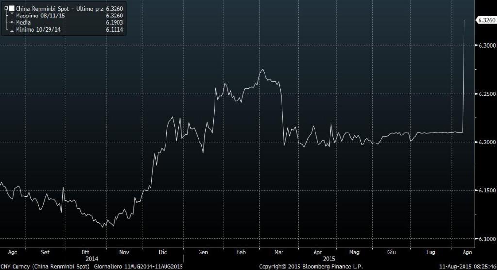La PBoC si muove. E guerra valutaria sia...