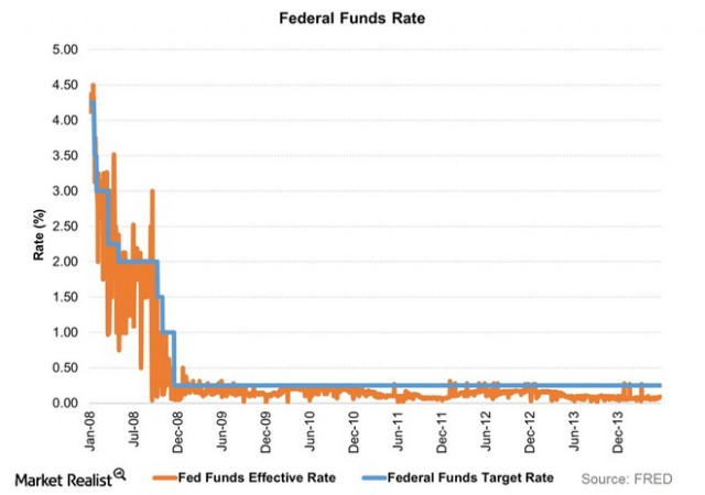 Federal-Funds-Rate