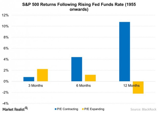 SP-500-Returns-Following-Rising-Fed-Funds-Rate-1955-onwards-2015-05-22
