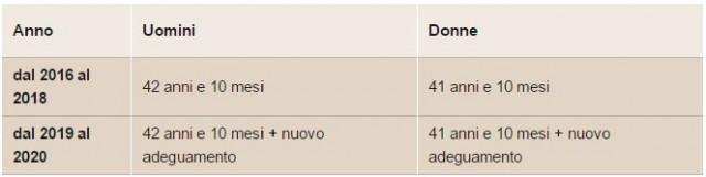 pensione-anticipata-requisiti-italia