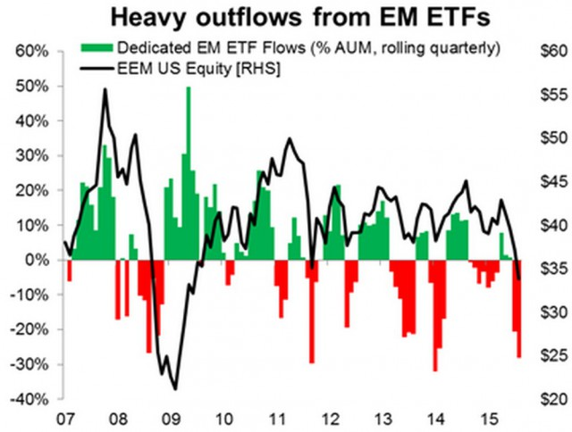 Outflow-paesi-emergenti-emerging-markets