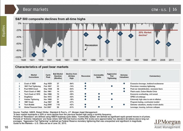 analisi-minimi-storici-sp500