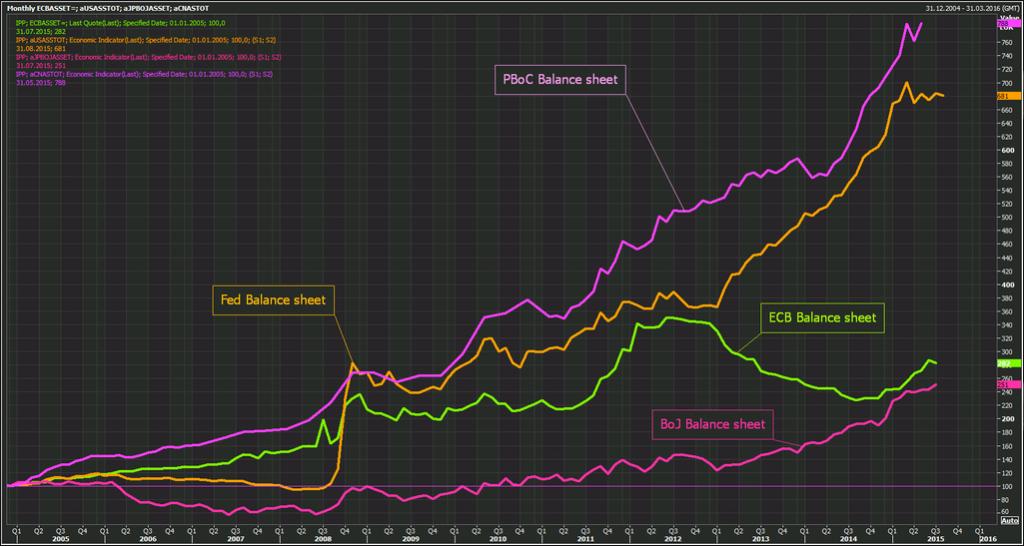 BANCHE CENTRALI: si gonfia la bolla della liquidità, si gonfiano i bilanci...