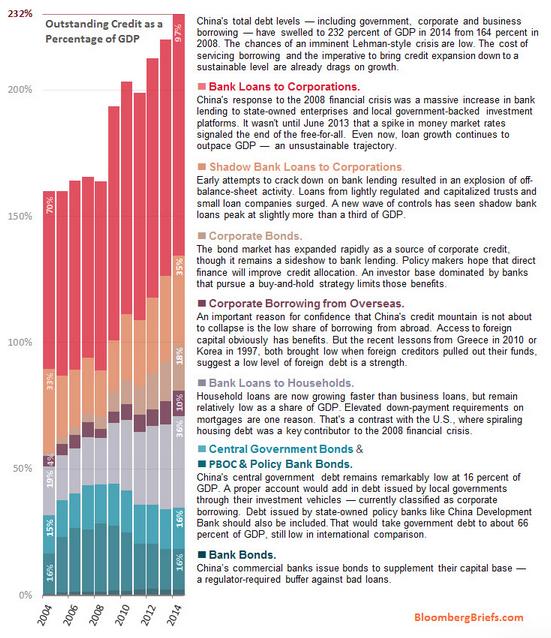cina-debito-aggregato-totale-2015