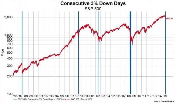 correzione-3-per-cento-consecutiva-spx