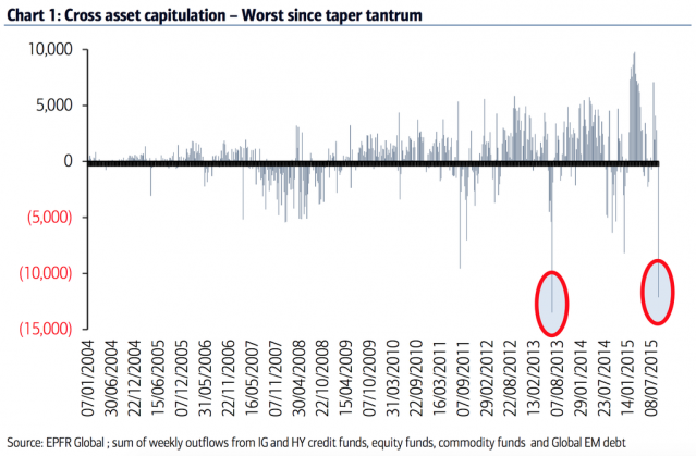 corss-asset-capitulation-outflow-fuga-dal-rischio