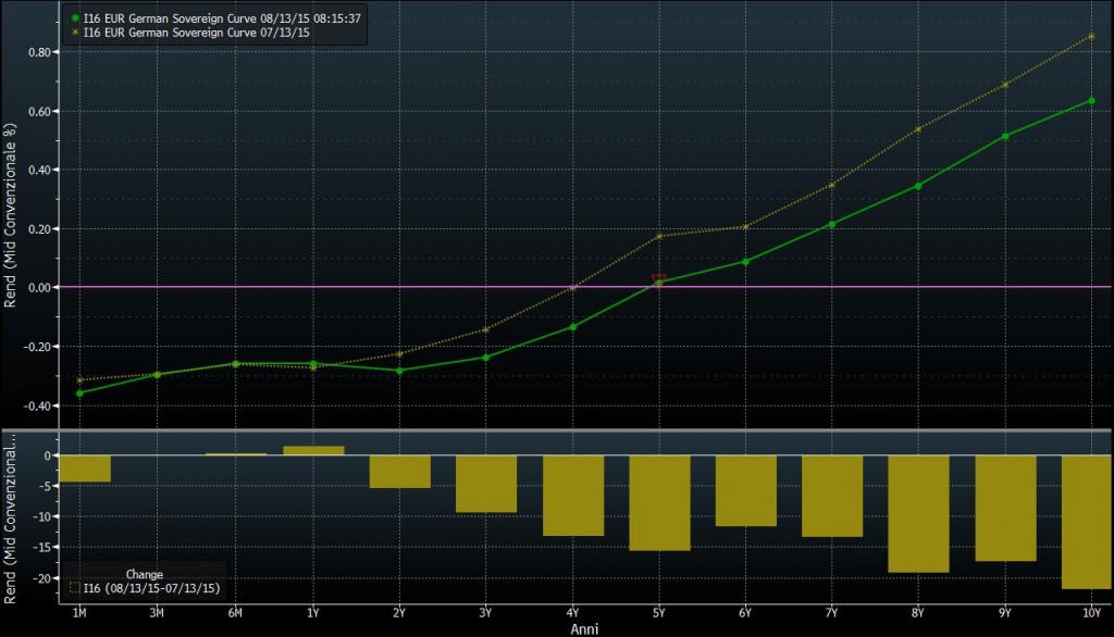 curva-tassi-bund-svalutazione-yuan