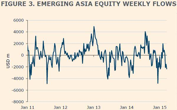 emerging-asia-equity-flows