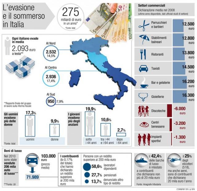 evasione-fiscale-economia-sommersa-italia-2015