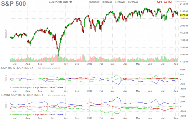 future-chart-sp_500