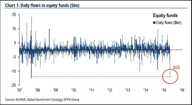 outflow-mercato-azionario-2015