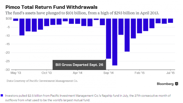 pimco-outflow