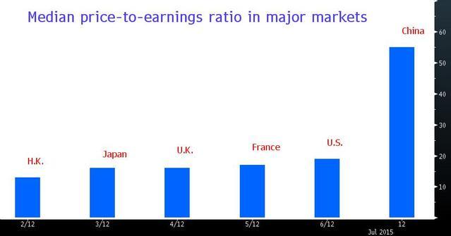 price-earning-cina-mercato