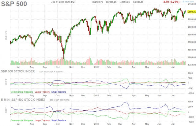 sp500+chart+future