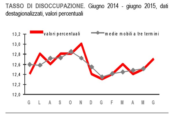 tasso_disoccupazione_istat_disoccupazione_italia_2015