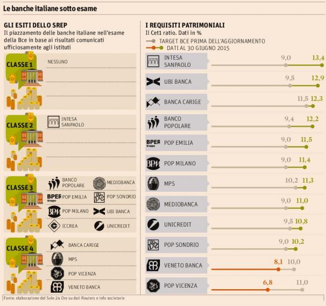 Banche-italiane-sotto esame