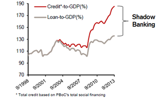 China-Shadow-Lending-banking-cina