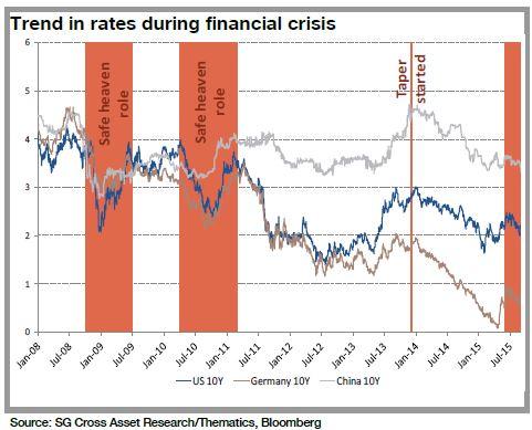 tassi-mercati-crisi