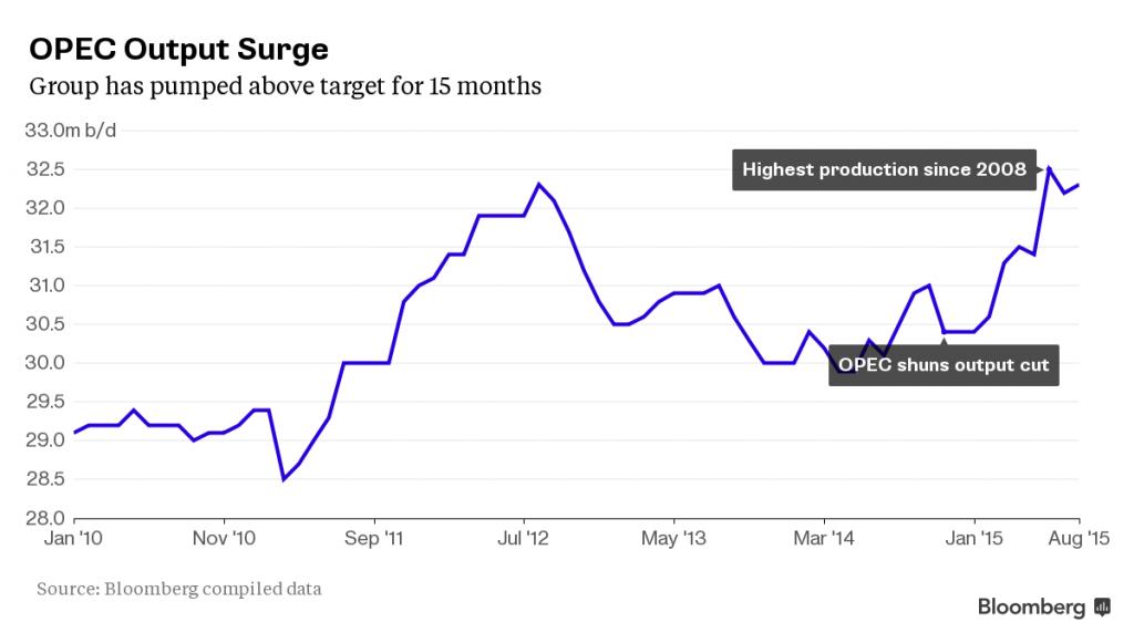 OPEC-produzione