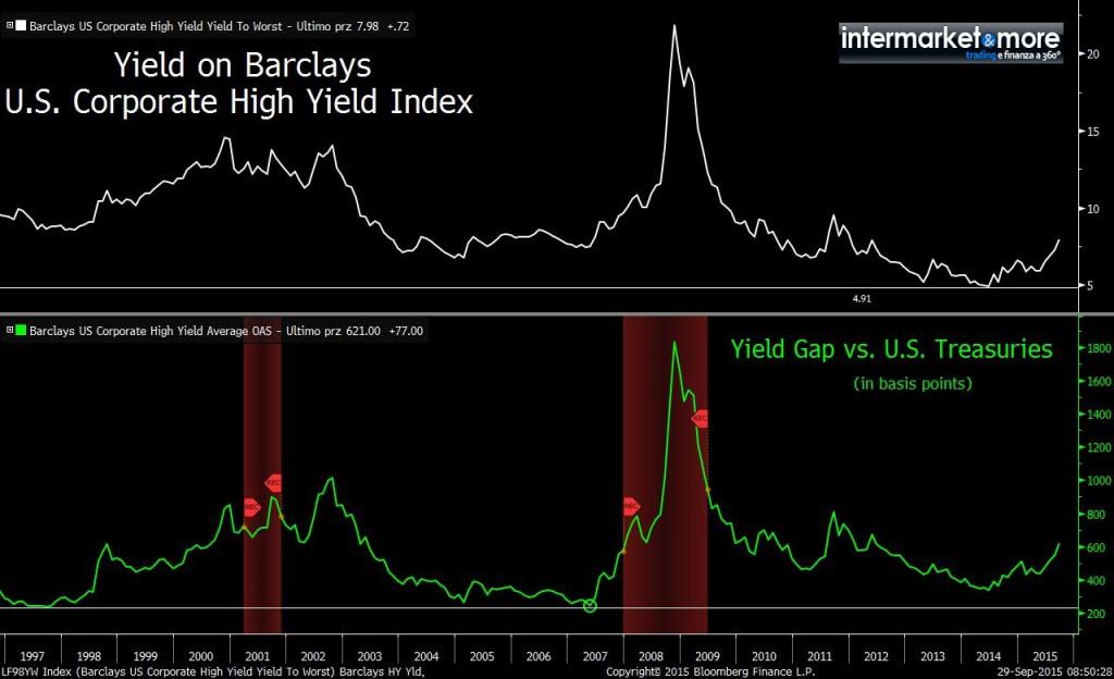 high-yield-vs-govies-usa